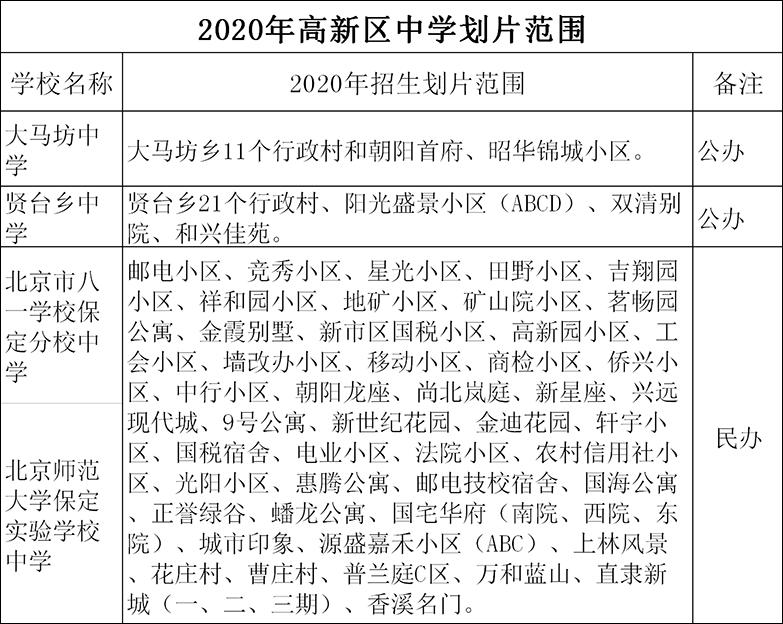保定市主城区2020年义务教育学校招生划片范围公布!招生报名有新规!