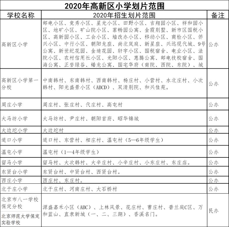 2020年保定主城区中小学招生划片范围(莲池区+竞秀区+高新区)
