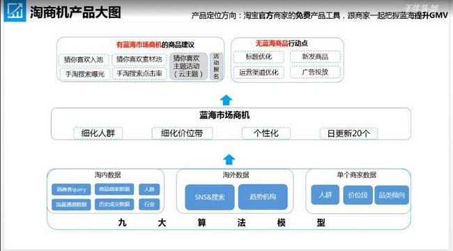 """淘宝推出新工具——淘商机,助中小商家快速找到""""蓝海商机"""""""