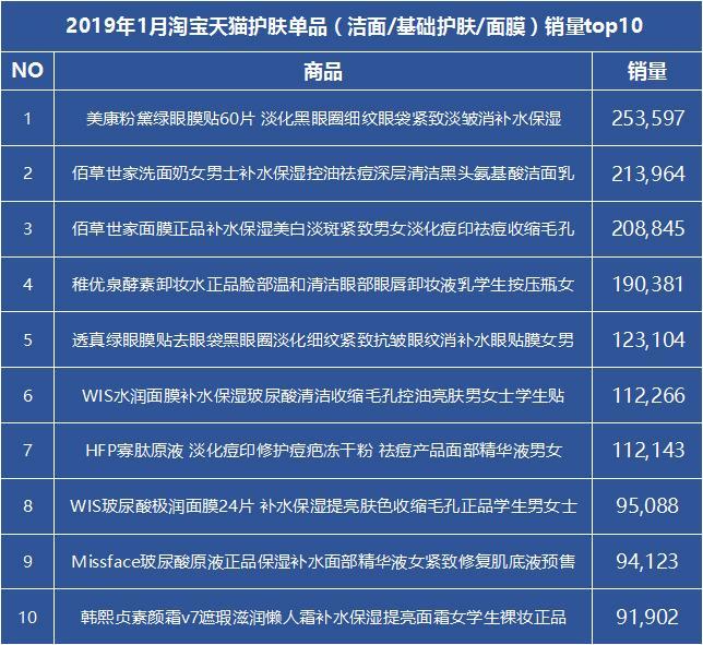 淘宝top10销量排行榜(淘宝销量前十名产品)