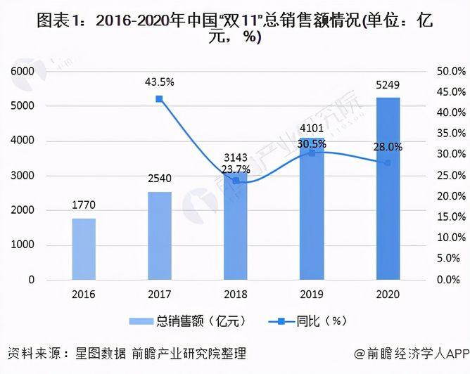 2020年双十一淘宝销售额(双十一全网销售最新数据出炉)