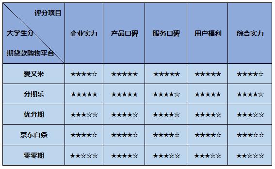 分期付款的网上商城(分期贷款购物平台排行榜)