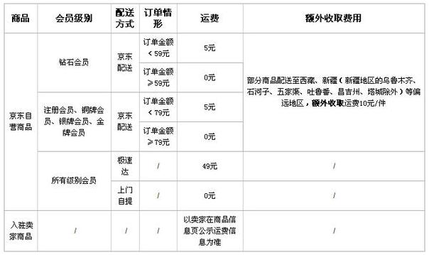 京东商城多少钱免运费,京东免运费条件