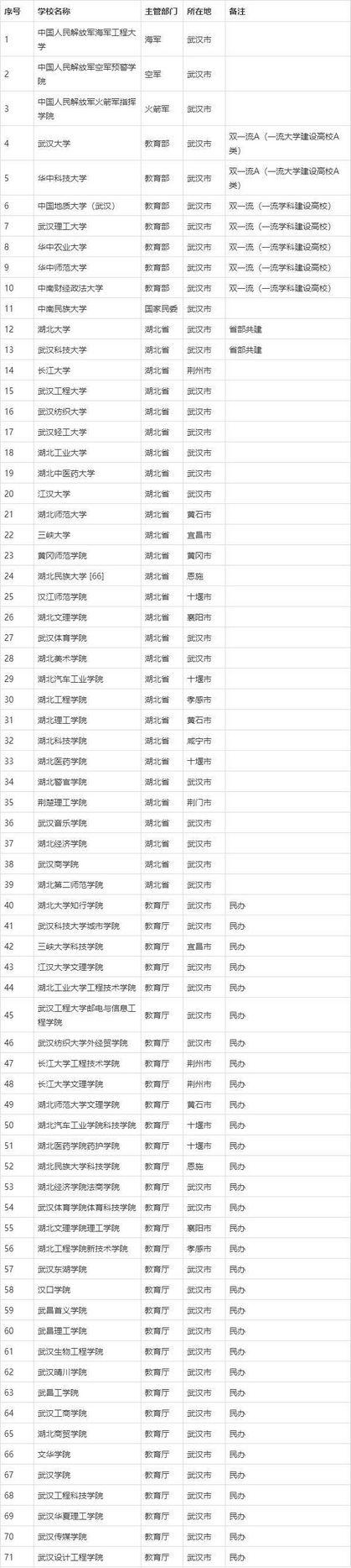 """湖北省拥有71所本科院校,其中7所""""双一流""""建设高校"""