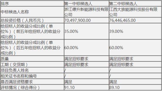 惠来电厂两台100万机组开启储能调频招标,广东区域在建、投运项目累计29个