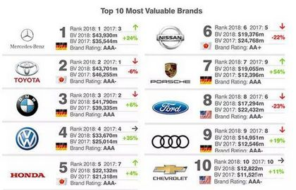 全球汽车品牌档次排名,世界汽车排名新榜
